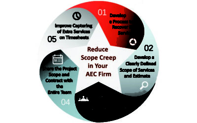 5 Steps to Reduce Scope Creep in Your AEC Firm